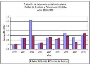 Indicadores sanitarios básicos de la ciudad de Córdoba